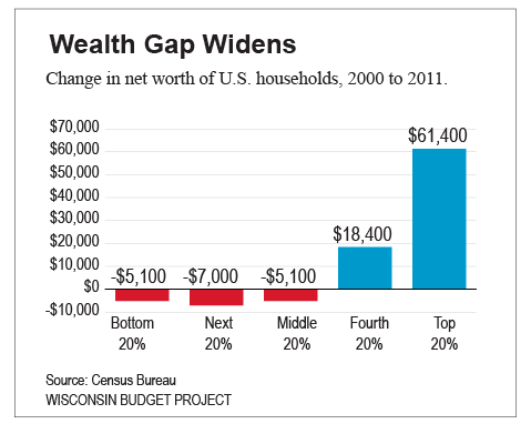 wealth-gap-growing-wisconsin